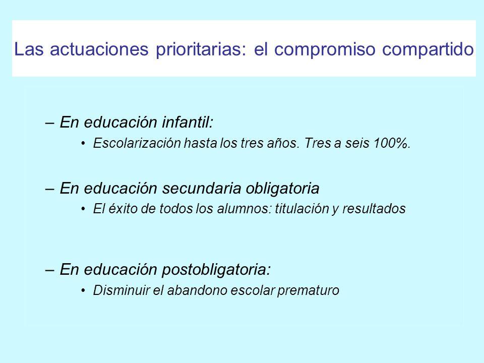 Compromisos de toda la sociedad ObjetivosInversión El éxito de todos los alumnos Rendición de cuentas Evaluación