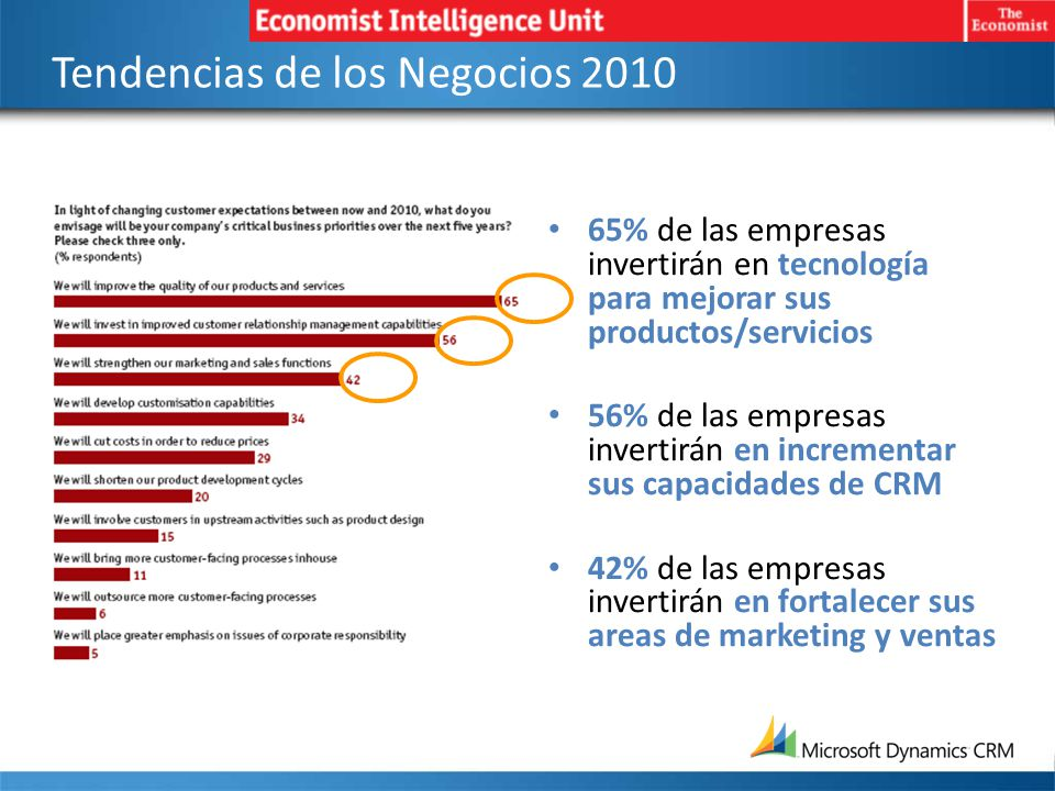 Encuesta de CRM - Gartner 2007 Detonadores de iniciativas de CRM en las empresas Beneficios esperados por CRM Source: 2007 Gartner User Survey Analysis, North America