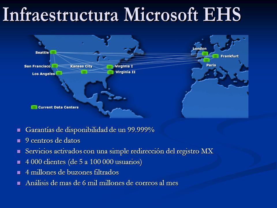 EHF – Estadísticas globales 2006 110,747,802,777= Correo entrante total procesado por EHF 101,404,397,345= Spam detectado por EHF 614,630,946= Correo bloqueado por políticas de cliente 400,263,260= Correo bloqueado por malware (viruses, troyanos, gusanos, etc…)