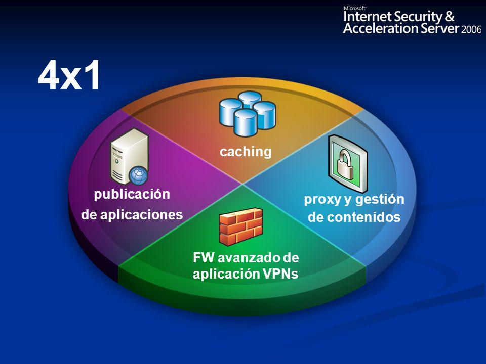 Filtrado de contenidos La plataforma es ISA server Integración AD y políticas flexibles Alianzas; SurfControl y WebSense Protección de Exchange y Servidores Web Mail remoto, ej: OWA Protección en el perímetro Inspección de Web + SSL Protección de aplicación 2ª capa de defensa Complemento a los FW existentes Protección a nivel de Aplicación Delegaciones Reduce coste de caching en Red Mejora la productividad de usuario Integración de VPN y FW de app Escenario de despliegue