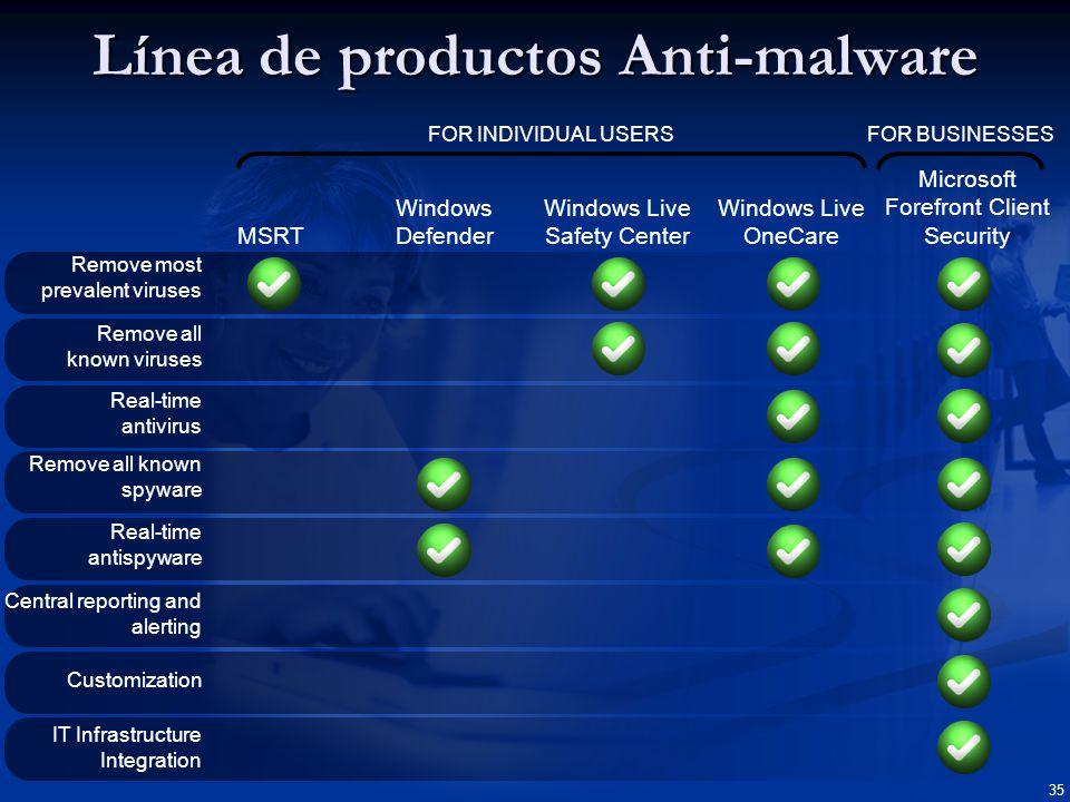 Protección unificada contra malware para puestos, portátiles, y SO servidor de fácil gestión y control 36 Confiable Eficiente Control