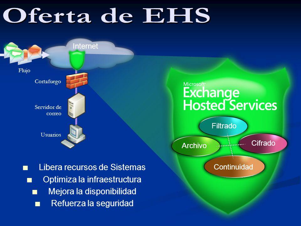 Garantías de disponibilidad de un 99.999% Garantías de disponibilidad de un 99.999% 9 centros de datos 9 centros de datos Servicios activados con una simple redirección del registro MX Servicios activados con una simple redirección del registro MX 4 000 clientes (de 5 a 100 000 usuarios) 4 000 clientes (de 5 a 100 000 usuarios) 4 millones de buzones filtrados 4 millones de buzones filtrados Análisis de mas de 6 mil millones de correos al mes Análisis de mas de 6 mil millones de correos al mes