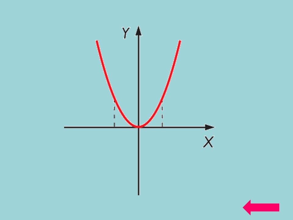 Tipos de funciones Trigonométricas Por Partes o A Trozos Valor Absoluto Exponencial Logarítmica RacionalPolinómicas