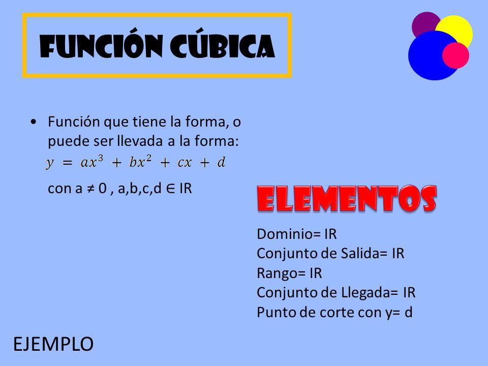 Análisis: y= x 3 + 3x 2 + 4x + 6 Domino-Conjunto de salida= IR Rango-Conjunto de llegada= IR Punto de corte con y= 6 Punto de corte con x= -2.5 Cúbica