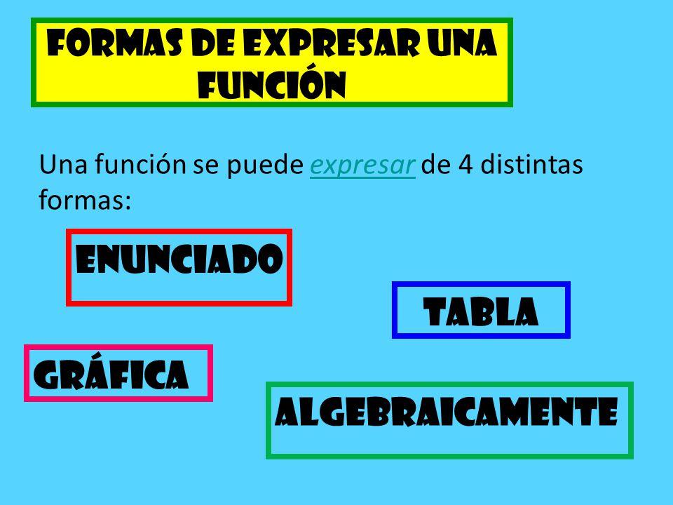 Una función se expresa a través de una tabla, cuando se dan algunos valores de X con los valores correspondientes de Y.tabla X0281012 Y342810 Ejemplo: