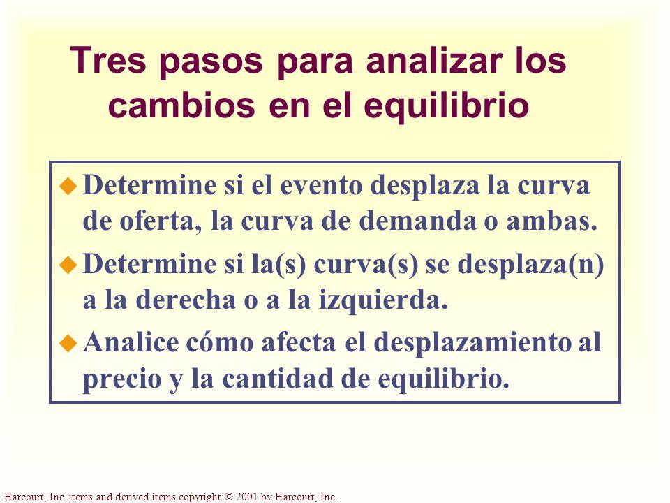 ¿Cómo afecta del equilibrio un incremento en la demanda.