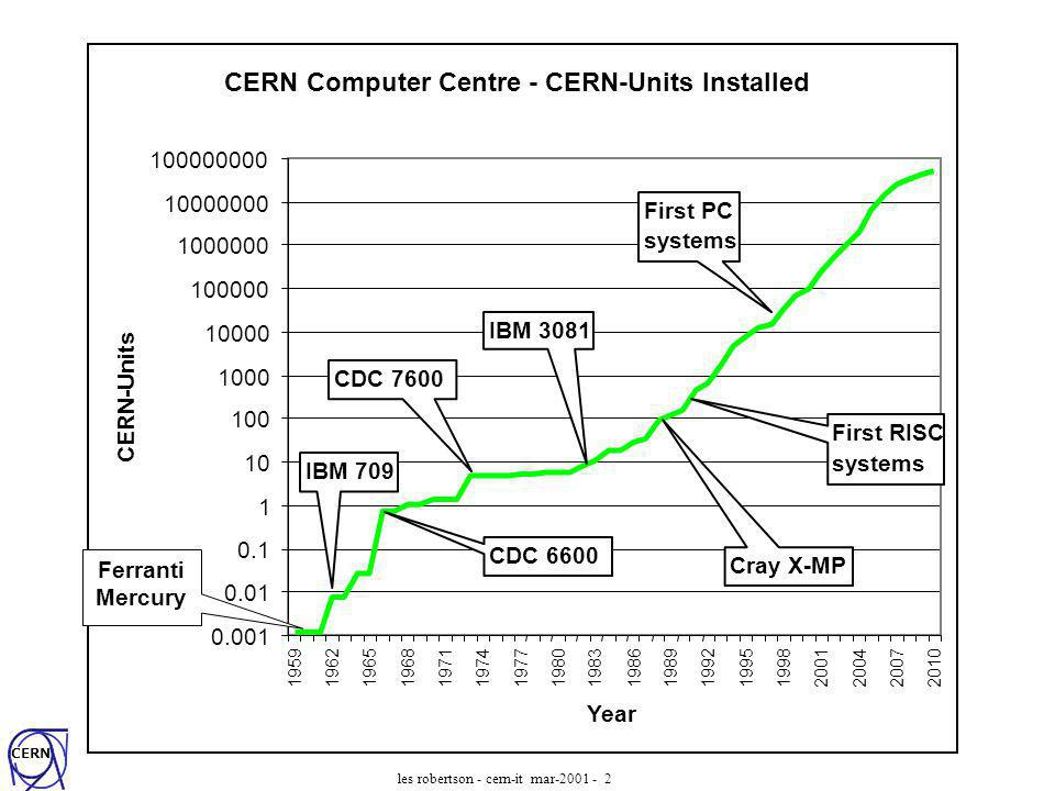CERN les robertson - cern-it mar-2001 - 3 Moores Law (based on 2000)