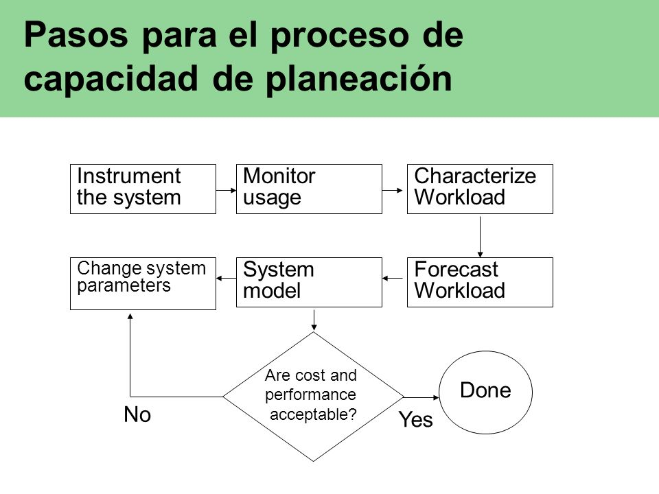 Problemas en la capacidad de planeación No hay terminología estándar.