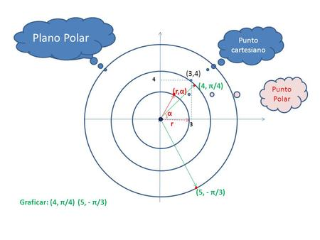 Plano Polar Plano Cartesiano Punto cartesiano (3,4) Punto Polar