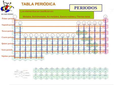 Tabla peridica ppt video online descargar metales semimetales no metales gases nobles y tierras raras urtaz Gallery