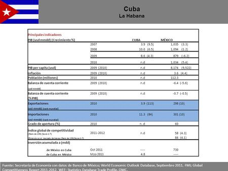 Cuba La Habana Fuente: Secretaría de Economía con datos de Banco de México; World Economic Outlook Database, Septiembre 2011. FMI; Global Competitiveness.