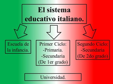 El sistema educativo italiano.
