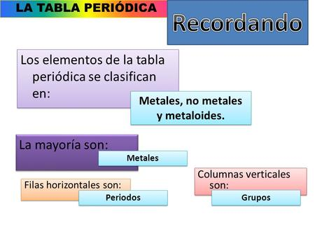 Clase 4 1 tabla peridica unidad elaborado por ppt video metales no metales y metaloides urtaz Image collections
