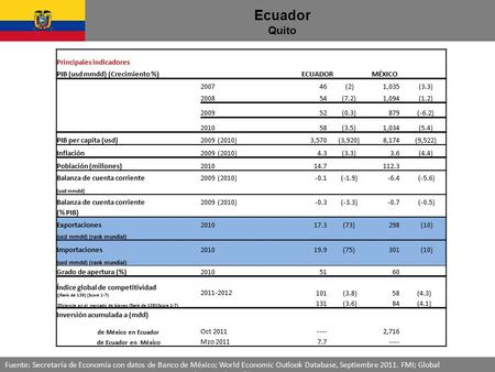 Ecuador Quito Fuente: Secretaría de Economía con datos de Banco de México; World Economic Outlook Database, Septiembre 2011. FMI; Global Competitiveness.