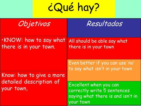 Objetivos KNOW: how to say what there is in your town. Know: how to give a more detailed description of your town, Resultados All should be able say what.