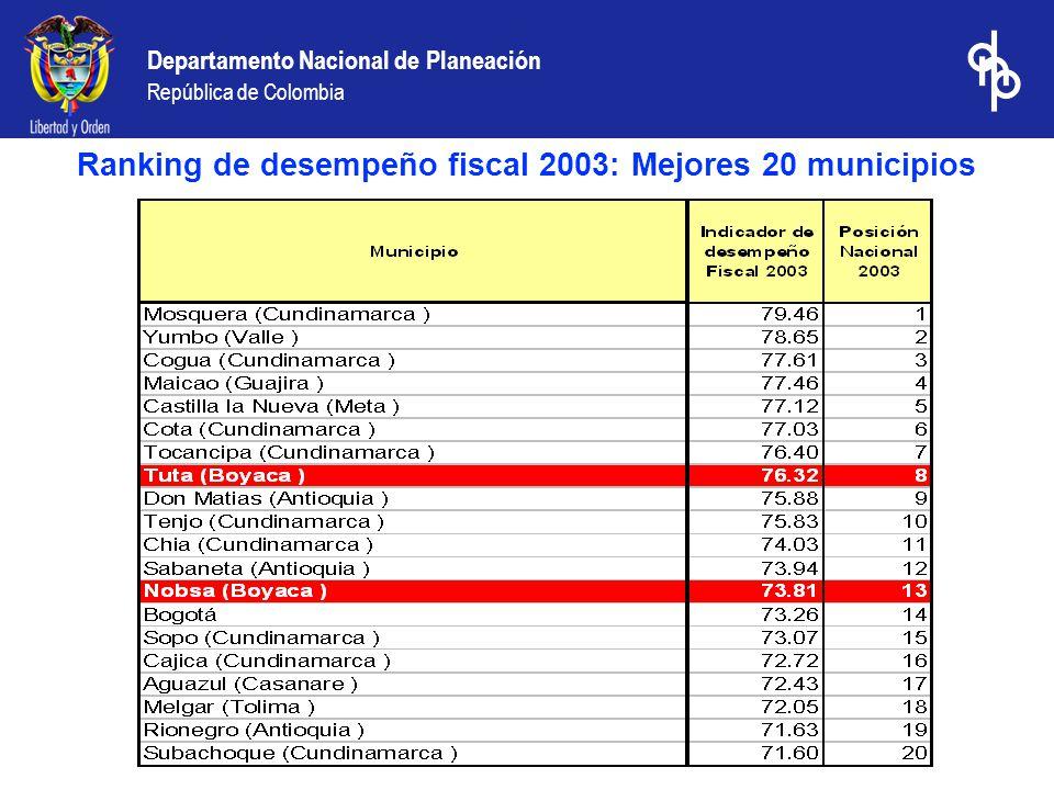 Departamento Nacional de Planeación República de Colombia Ranking de desempeño fiscal 2003: Los 20 municipios de menor desempeño fiscal, 2003