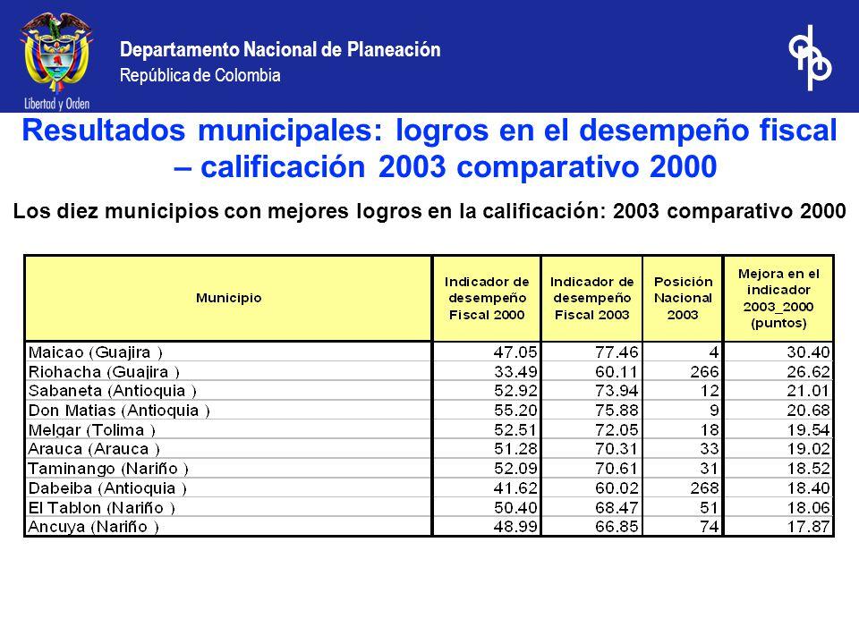 Departamento Nacional de Planeación República de Colombia Los diez municipios con mayores disminuciones en la calificación: 2003 comparativo 2000 Resultados municipales: logros en el desempeño fiscal – calificación 2003 comparativo 2000