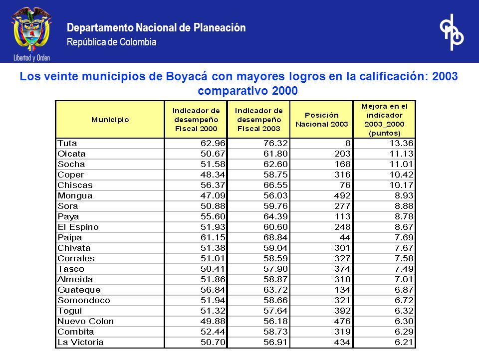 Departamento Nacional de Planeación República de Colombia Los veinte municipios de Boyacá con mayores disminuciones en la calificación: 2003 comparativo 2000