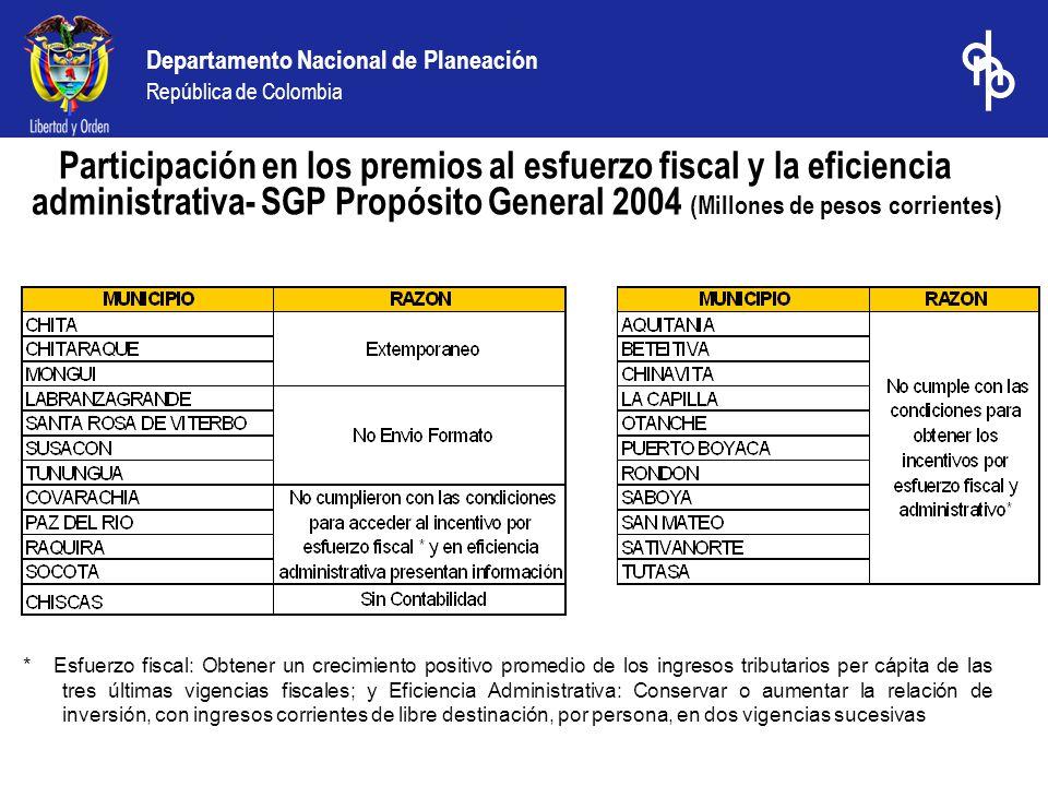 Departamento Nacional de Planeación República de Colombia PRESUPUESTO GENERAL DE LA NACION 2004 Regionalización Preliminar e Indicativa de la Inversión Departamento de BOYACA (Millones de pesos Corrientes) Del total de recursos del PGN para la vigencia 2004 ($9.2 billones de pesos) solo el 32% están departamentalizados.