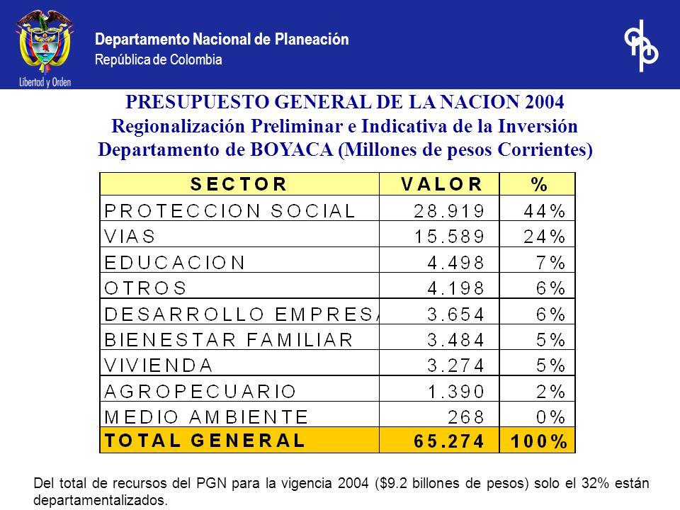 Departamento Nacional de Planeación República de Colombia Audiencias públicas - BOYACA (Millones de pesos Corrientes)