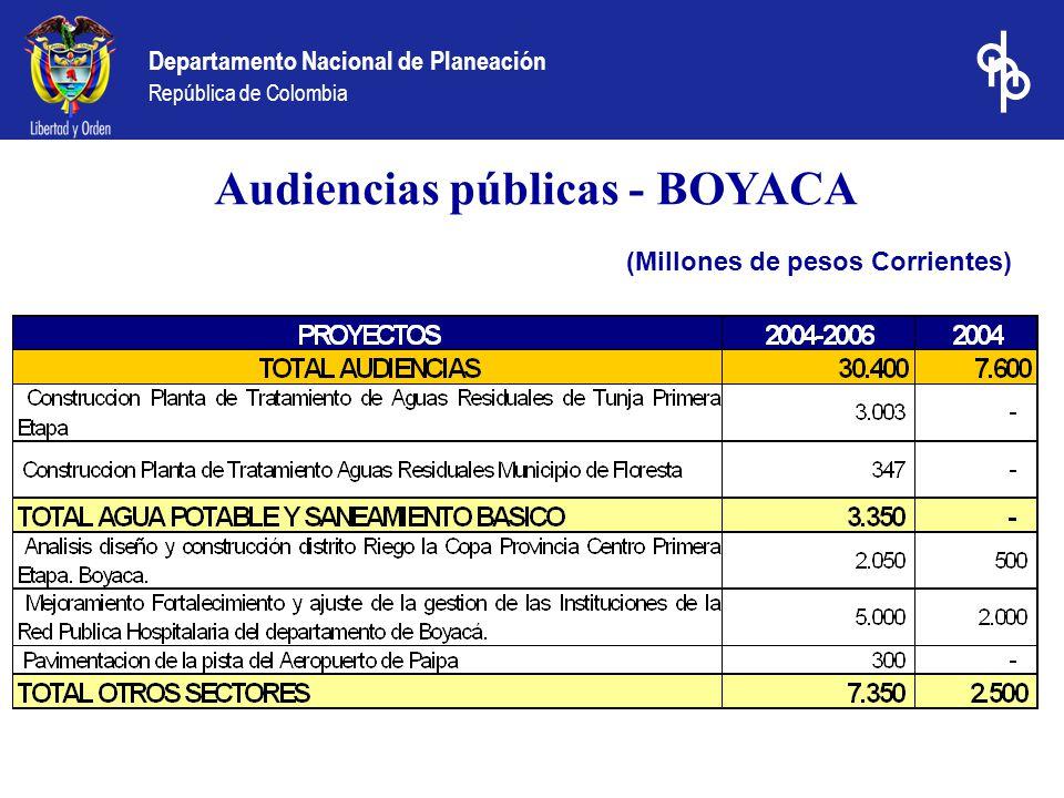 Departamento Nacional de Planeación República de Colombia (Millones de pesos Corrientes) Audiencias Públicas