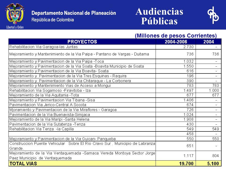 Departamento Nacional de Planeación República de Colombia 1.Evaluación del Desempeño Fiscal Territorial 2000 – 2003 2.Inversión Histórica 3.Proyección de Inversión 2004-2006 4.Proyección de Inversión 2004 5.Eficiencia en el Gasto Social Contenido