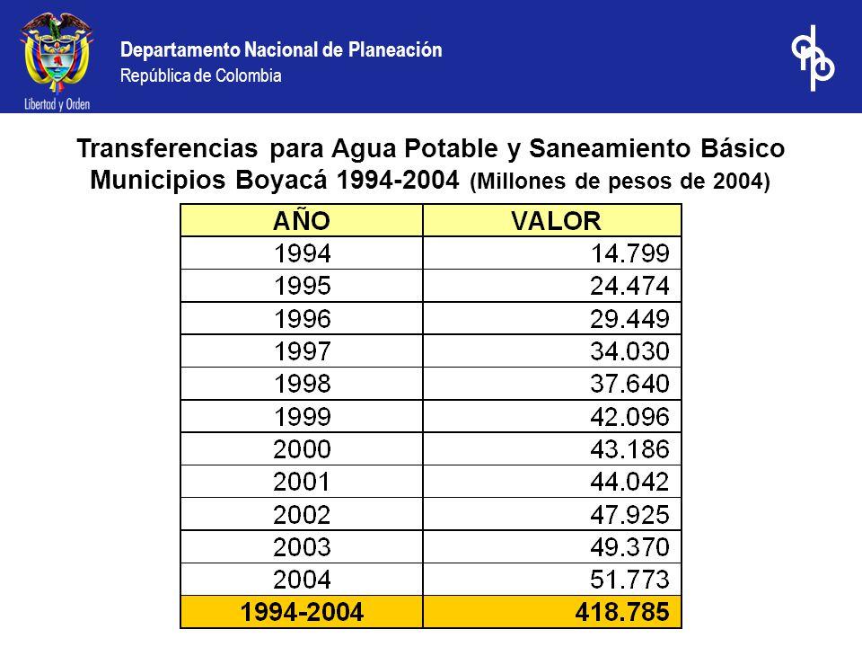 Departamento Nacional de Planeación República de Colombia Coberturas urbanas de acueducto y alcantarillado vs Transferencias 1996- 2003 Fuente: Conpes Social – DANE Encuesta de Hogares 1996-200 2001-2003