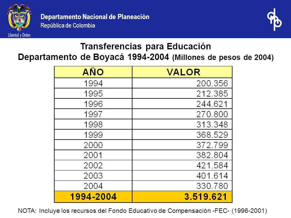 Departamento Nacional de Planeación República de Colombia Fuente: Conpes Social.