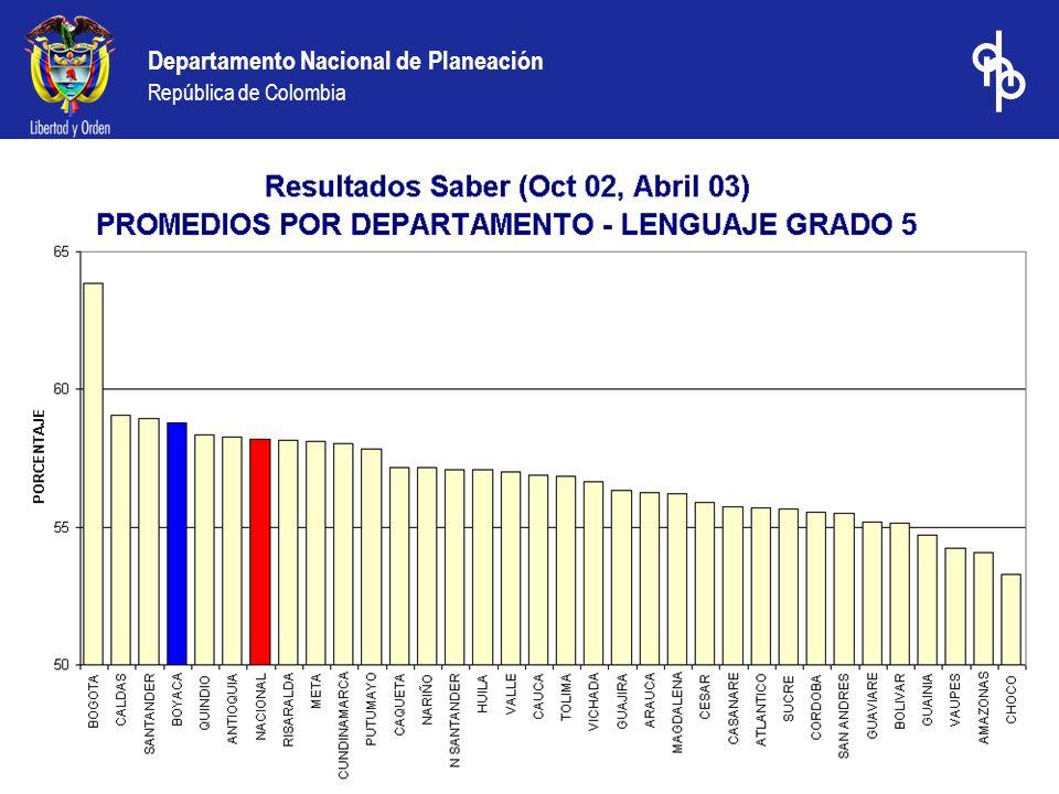 Transferencias para Salud Departamento de Boyacá 1994-2004 (Millones de pesos de 2004)