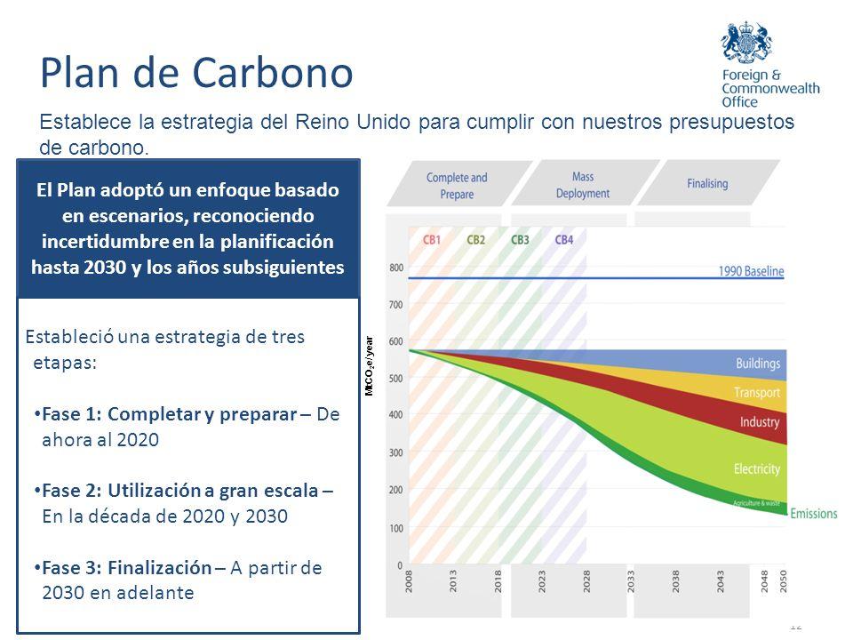 Especifica políticas y propuestas para cumplir con los primeros cuatro Presupuestos de Carbono 13 Proyección de ahorros de emisiones no comercializadas por política – sector residencial ( (MtCO 2 e) Plan de Carbono Ahorros de emisiones cuantificados por política para el periodo que va hasta 2022.