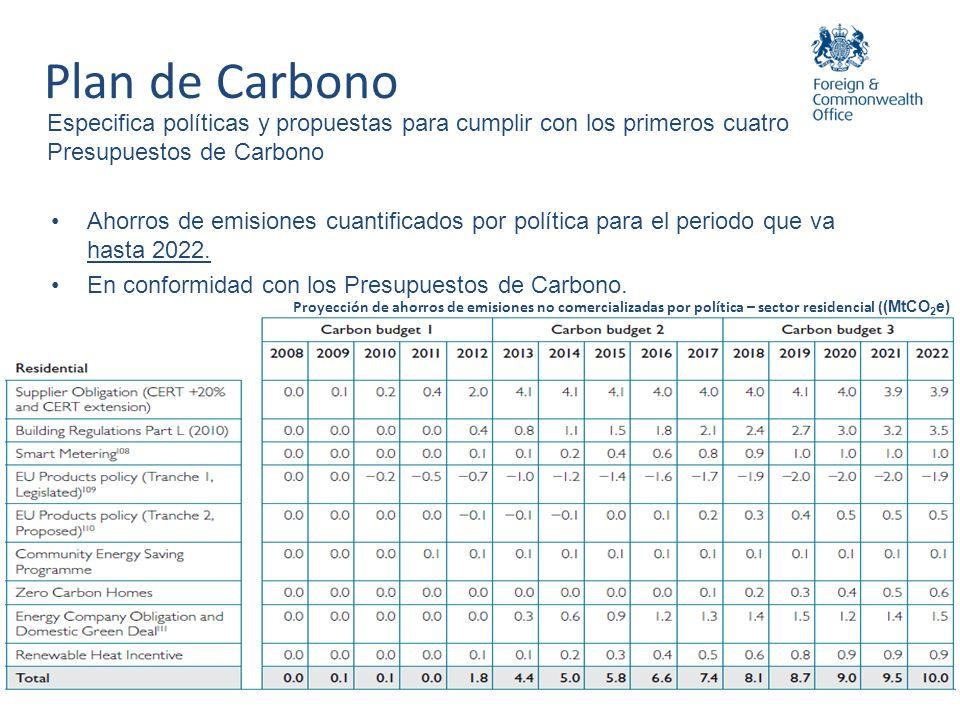 Especifica las políticas y presupuestos para cumplir con los primeros cuatro Presupuestos de Carbono Emisiones agregadas no comercializadas bajo escenarios ilustrativos para el 4to Presupuesto de Carbono El Escenario 1 implica, para 2030: 6 millones de instalaciones térmicas bajas en carbono Emisiones promedio de un automóvil nuevo 60gCO2/Km 3.7 millones de aislantes de pared maciza 2023-2030 Plan de Carbono Enfoque basado en escenarios para el periodo 2023 – 2027