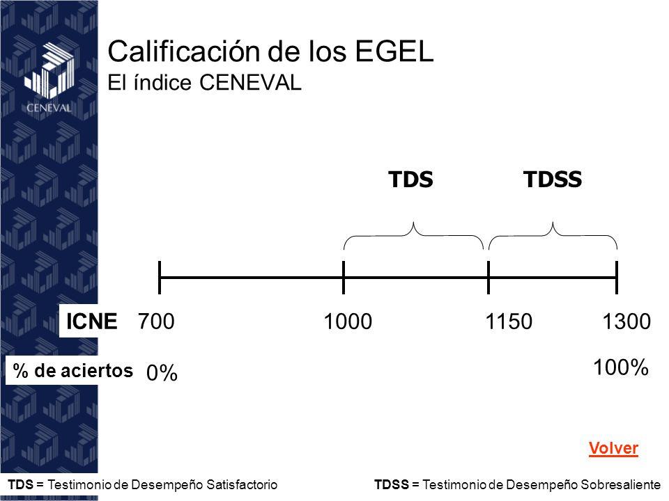 700 100011501300 100% 0% ICNE % de aciertos TDS TDSS Calificación de los EGEL El índice CENEVAL TDS = Testimonio de Desempeño Satisfactorio TDSS = Testimonio de Desempeño Sobresaliente Volver