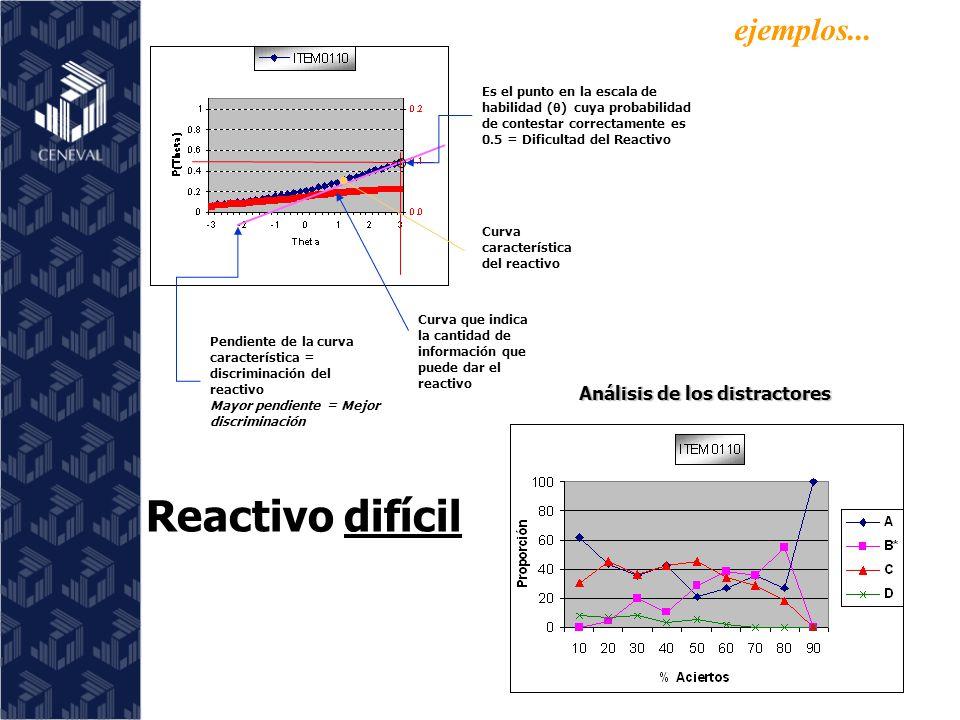 Reactivo difícil Curva que indica la cantidad de información que puede dar el reactivo Curva característica del reactivo Es el punto en la escala de habilidad ( ) cuya probabilidad de contestar correctamente es 0.5 = Dificultad del Reactivo Pendiente de la curva característica = discriminación del reactivo Mayor pendiente = Mejor discriminación Análisis de los distractores ejemplos...