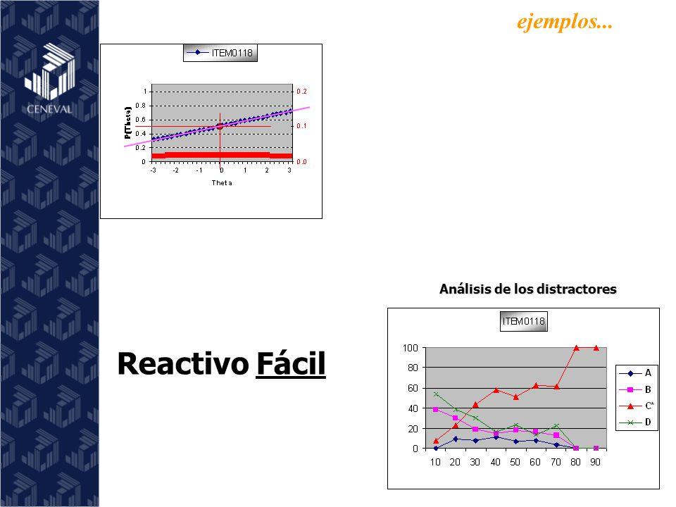 Análisis de los distractores Reactivo Fácil ejemplos...