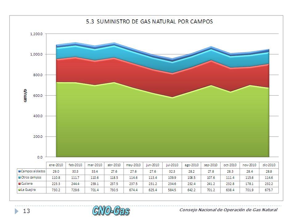 Pronósticos Consejo Nacional de Operación de Gas Natural 14