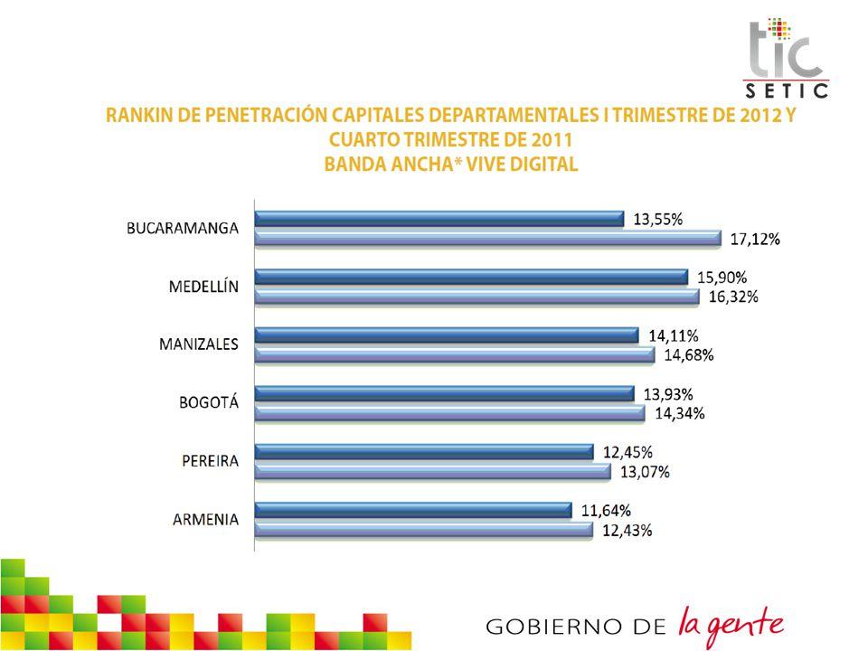 COBERTURA FIBRA OPTICA SANTANDER COBERTURA CON FIBRA OPTICA ACTUAL MUNICIPIOS POR PROVINCIACANTIDADPORCENTAJE PROVINCIA COMUNERA22,30% PROVINCIA DE GARCIA- ROVIRA00% PROVINCIA DE GUANENTA22,30% PROVINCIA DE MARES22,30% PROVINCIA DE SOTO55,75% PROVINCIA DE VELEZ22,30% TOTAL 1314,94%