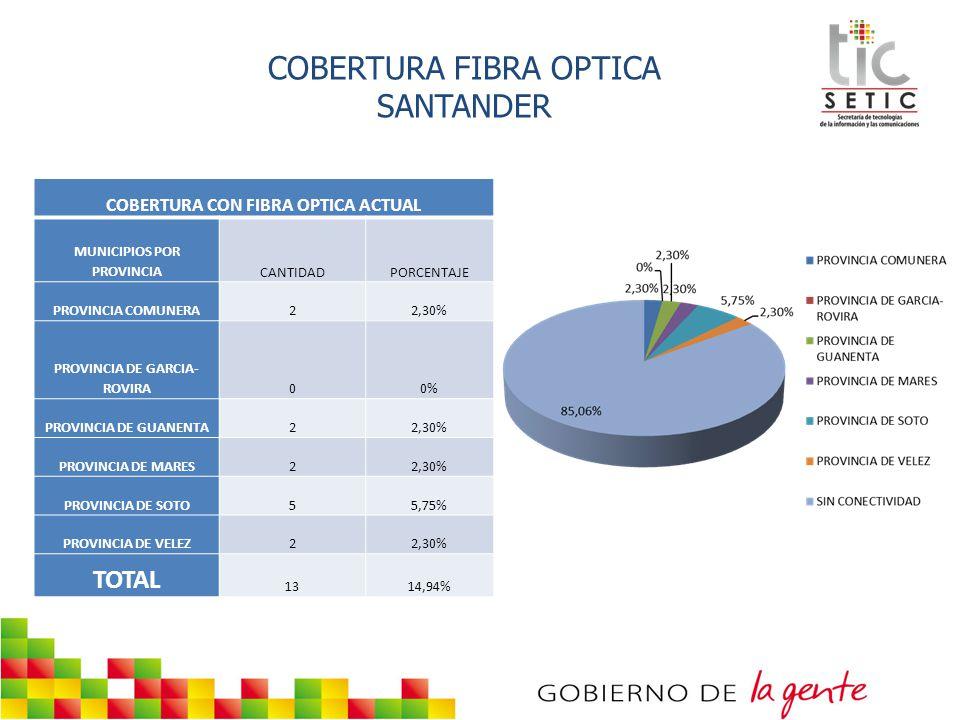 PROYECCION DICIEMBRE FIBRA OPTICA - SANTANDER PROYECCION DICIEMBRE DE 2012 MUNICIPIOS POR PROVINCIACANTIDADPORCENTAJE PROVINCIA COMUNERA33,45% PROVINCIA DE GARCIA-ROVIRA44,60% PROVINCIA DE GUANENTA55,75% PROVINCIA DE MARES33,45% PROVINCIA DE SOTO67% PROVINCIA DE VELEZ1011,49% TOTAL 3135,63% TOTAL COBERTURA A MUNICIPIOS CON FIBRA OPTICA - DICIEMBRE 2012 4450,57%