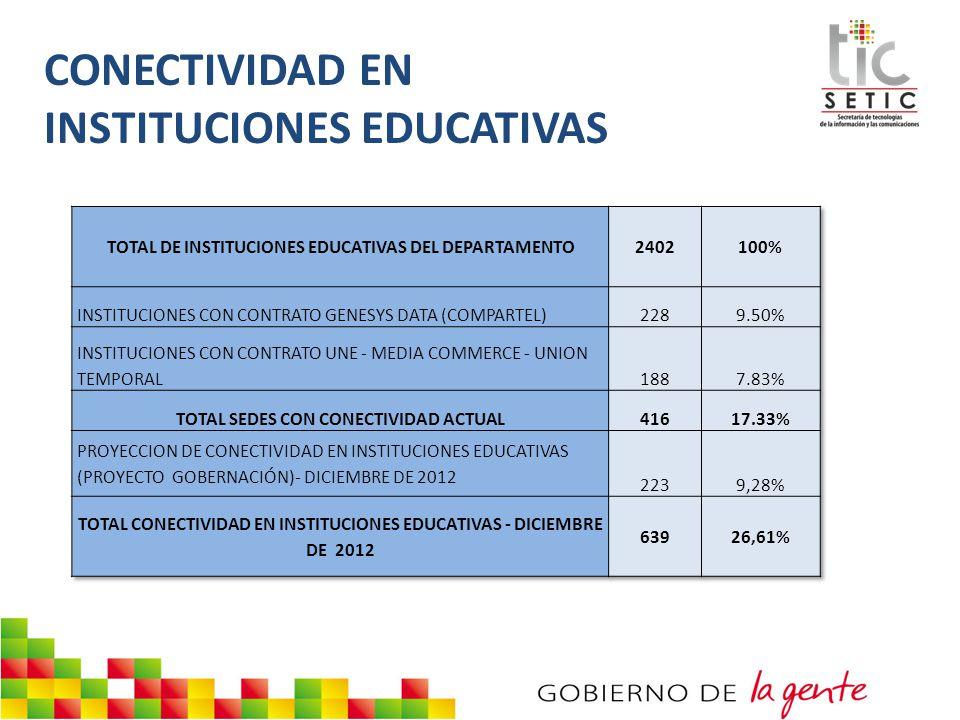 % INSTITUCIONES EDUCATIVAS CONECTADAS PROVINCIACANTIDADPORCENTAJE PROVINCIA COMUNERA542,25% PROVINCIA DE GARCIA-ROVIRA952,41% PROVINCIA DE GUANENTA583,21% PROVINCIA DE MARES773,08% PROVINCIA DE SOTO742,41% PROVINCIA DE VELEZ583,96% TOTAL DE INSTITUCIONES CON CONECTIVIDAD 416,0017,32%