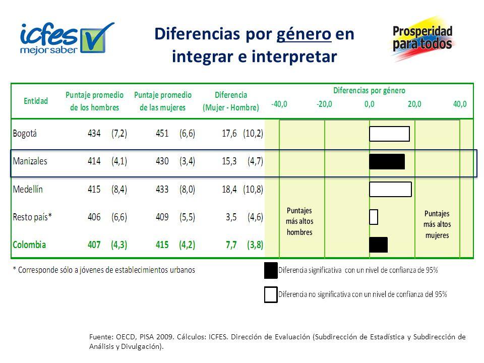 Diferencias por sector en integrar e interpretar Fuente: OECD, PISA 2009.