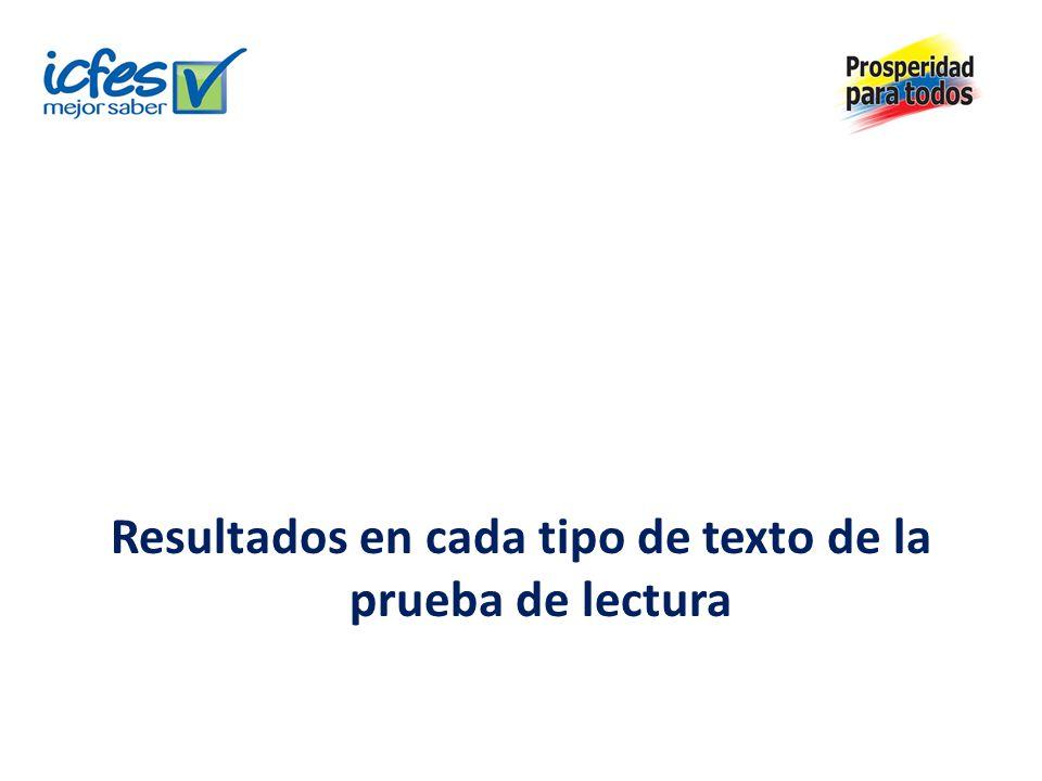 Descriptores de los niveles de desempeño para textos continuos Fuente: OCDE, PISA 2009.