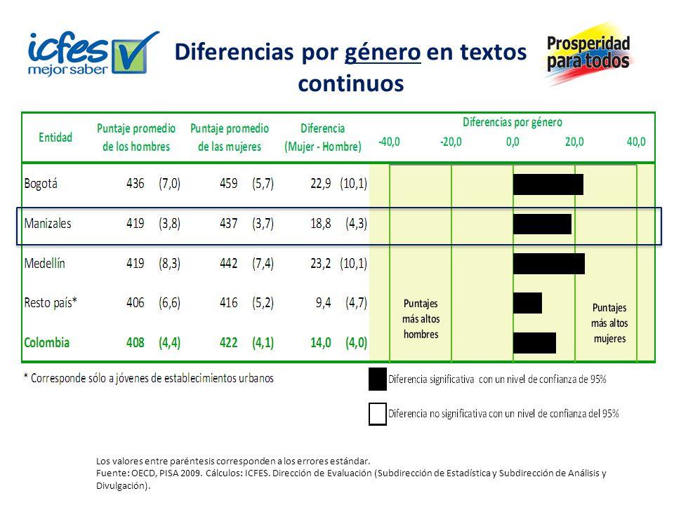 Diferencias por sector en textos continuos Los valores entre paréntesis corresponden a los errores estándar.