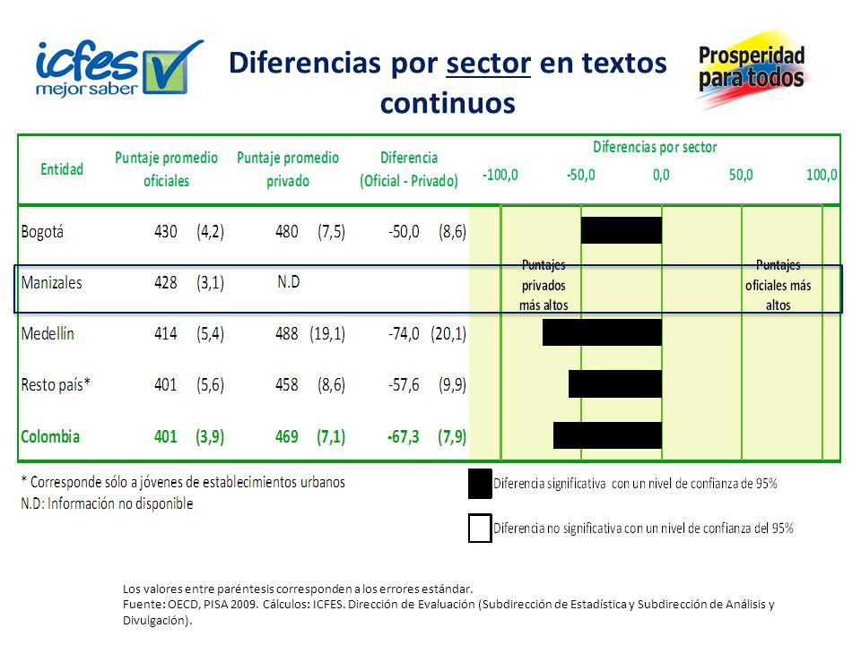 Descriptores de los niveles de desempeño textos no continuos Fuente: OCDE, PISA 2009.