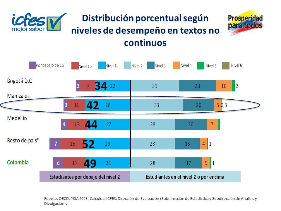 Puntajes promedio en textos no continuos MunicipioPromedio Bogotá444 (5,0) Medellín424 (6,5) Manizales422 (3,3) Resto país urbano404 (6,2) Total Colombia409 (4,1) Los valores entre paréntesis corresponden a los errores estándar.