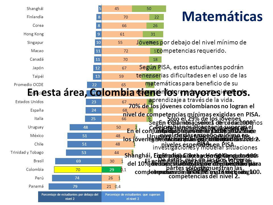 Distribución porcentual según niveles de desempeño en matemáticas Fuente: OECD, PISA 2009.