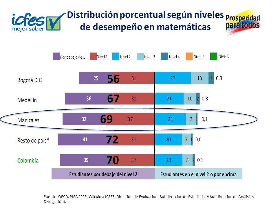 Puntajes promedio en matemáticas MunicipioPromedio Bogotá410 (4,4) Manizales389 (2,7) Medellín389 (6,6) Resto país urbano376 (4,5) Total Colombia381 (3,2) Los valores entre paréntesis corresponden a los errores estándar.