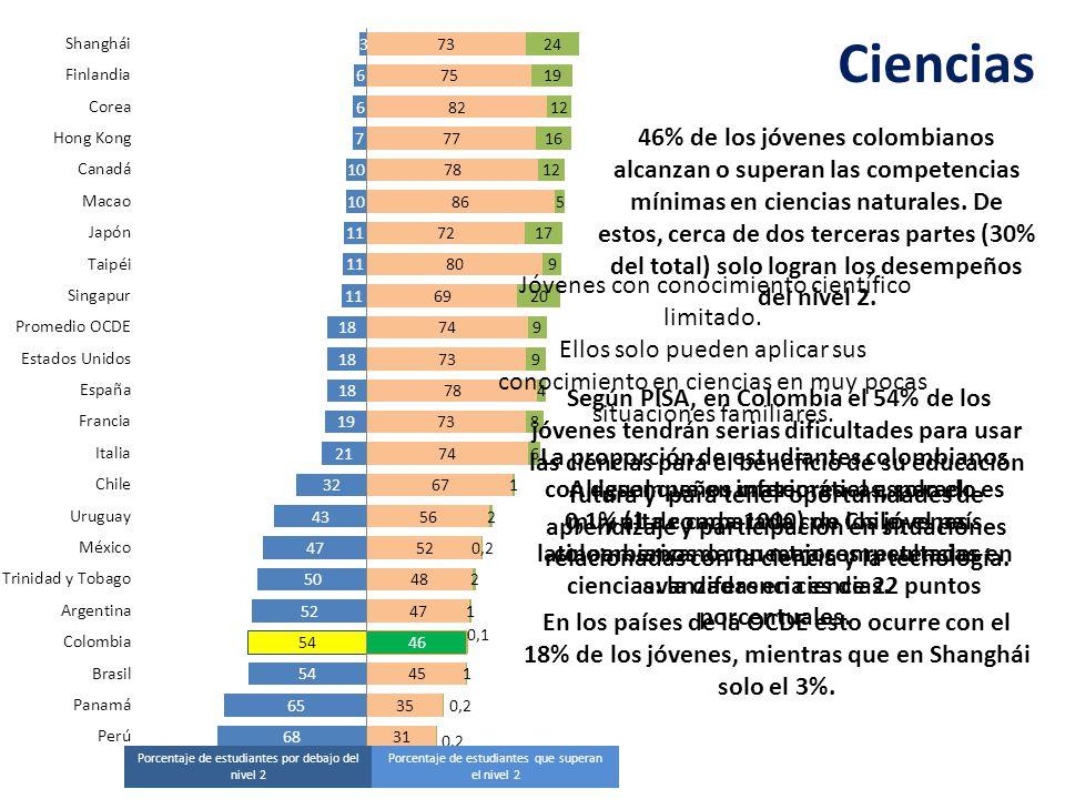 Distribución porcentual según niveles de desempeño en ciencias Fuente: OECD, PISA 2009.