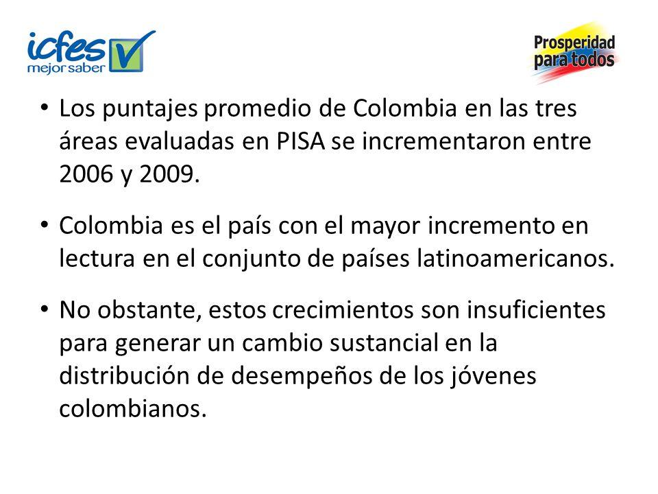 Lectura Países20062009 Variaciones en el desempeño en lectura 2006-2009 Puntos en la escala global de lectura Variación anual Argentina 37439824 8,0 Brasil 39341219 6,3 Chile 4424497 2,3 Colombia 38541328 9,3 México 41042515 5,0 Uruguay 41342613 4,3 Este incremento de 28 puntos en la escala global de lectura implicó una reducción de sólo 8 puntos porcentuales en la proporción de estudiantes por debajo del nivel 2.