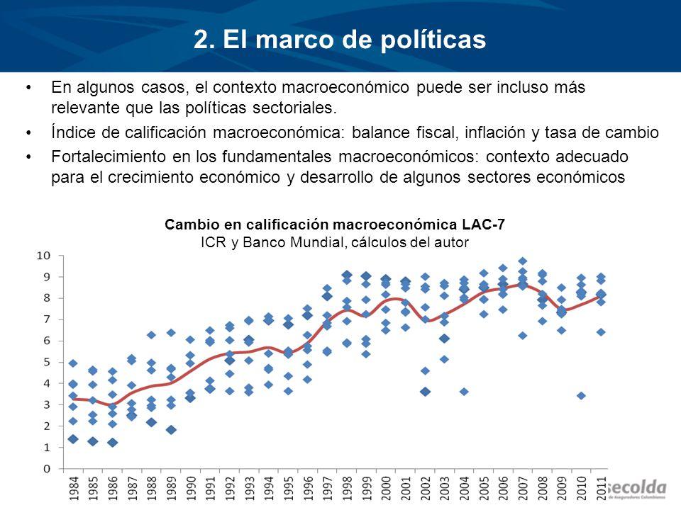 Cambio en calificación macroeconómica y Variación PIB agrícola El mejoramiento en el desempeño macroeconómico de la región ha tenido un impacto positivo sobre el crecimiento del sector agrícola.