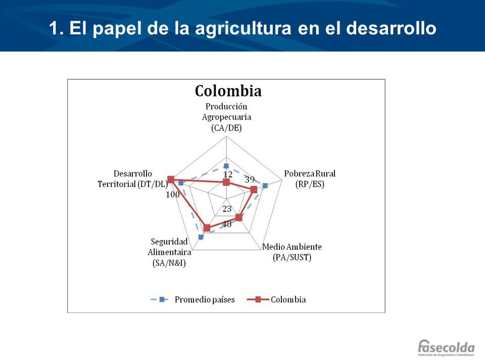 El crecimiento de la producción agropecuaria en la última década fue muy inferior en Colombia que en otros países de la región.