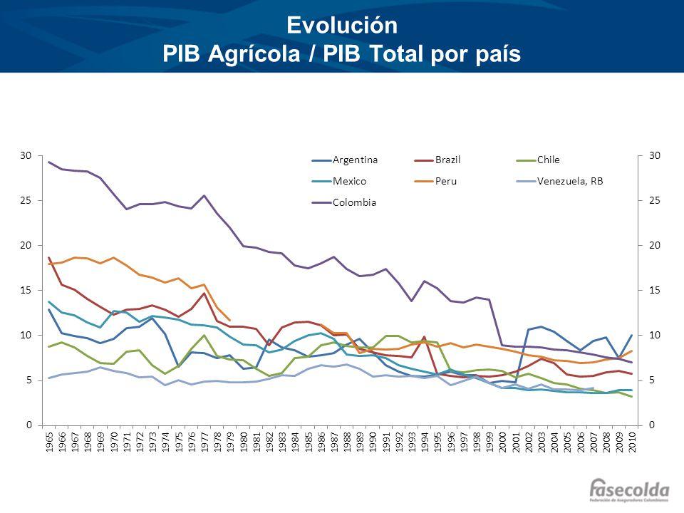 Composición del PIB Agrícola por país